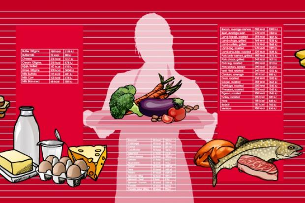 Tabelul caloriilor